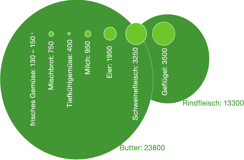 Grafik: Co<sub>2</sub>-Äquivalente verschiedener Lebensmittel
